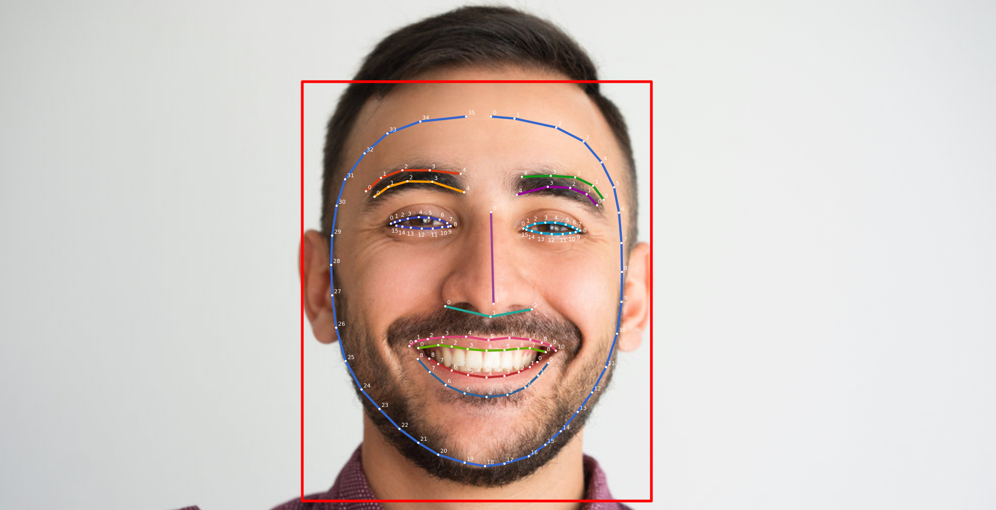 Add face-detection to your app with the Machine Learning Kit